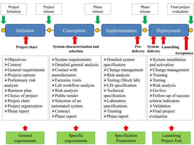 organization and management business plan