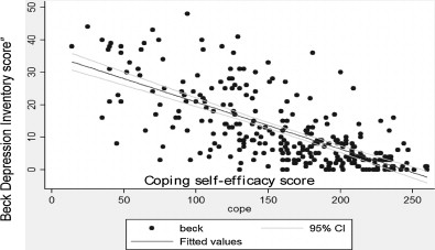 HIV-infected individuals with high coping self-efficacy are