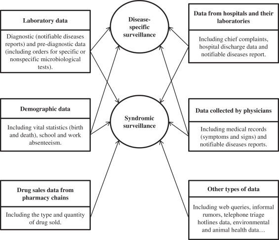Traditional and syndromic surveillance of infectious