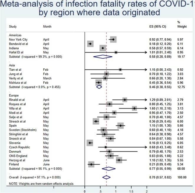 A Systematic Review And Meta Analysis Of Published Research Data On Covid 19 Infection Fatality Rates Sciencedirect