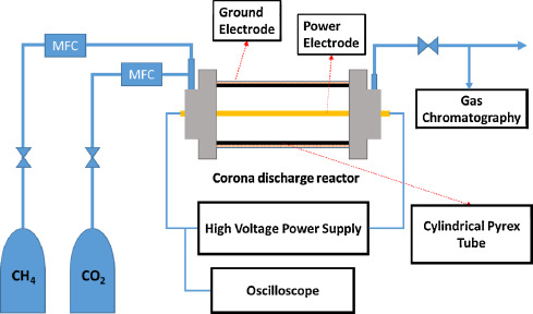 Analysis on CO2 reforming of CH4 by corona discharge process