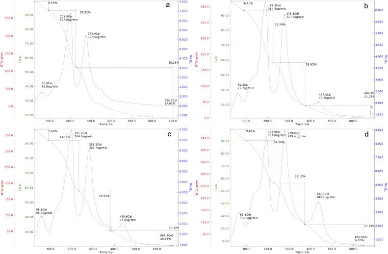 Incorporation of sporopollenin enhances acid–base durability