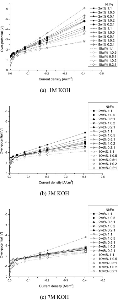 Preparation of the electrode using NiFe2O4 powder for the
