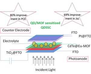 A Novel Cdte Eu Mof Photoanode For Application In Quantum Dot