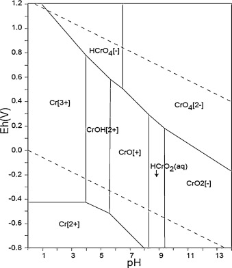 Recent bioreduction of hexavalent chromium in wastewater treatment fig 2 ccuart Gallery