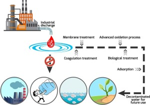 856c4c3d65 Removal of colorants from wastewater: A review on sources and ...