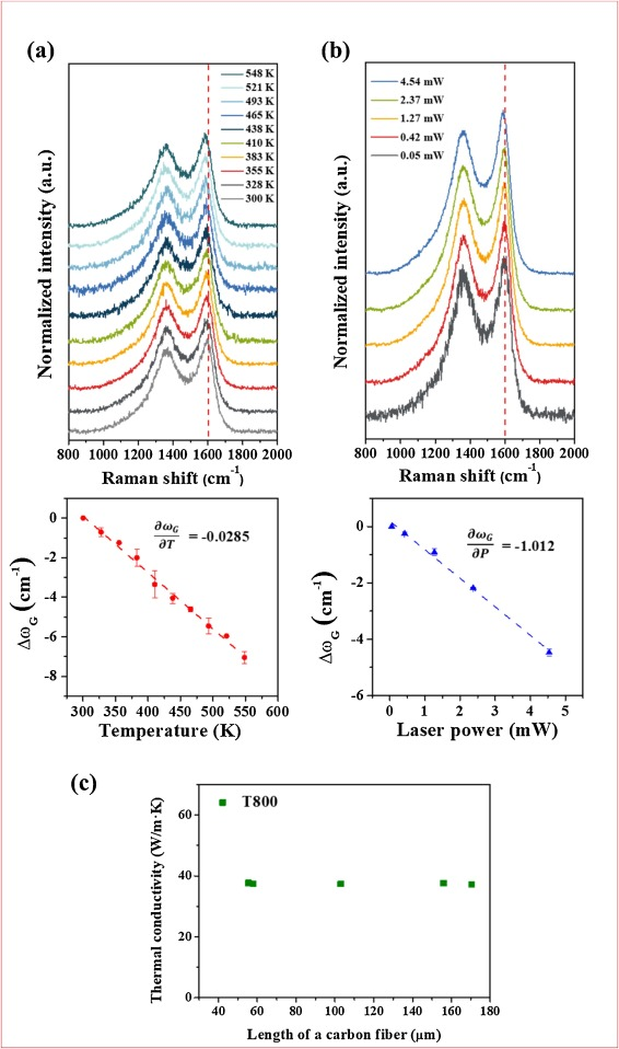 Opto-thermal technique for measuring thermal conductivity of ... on