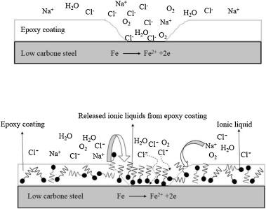 Utilizing imidazole based ionic liquid as an environmentally