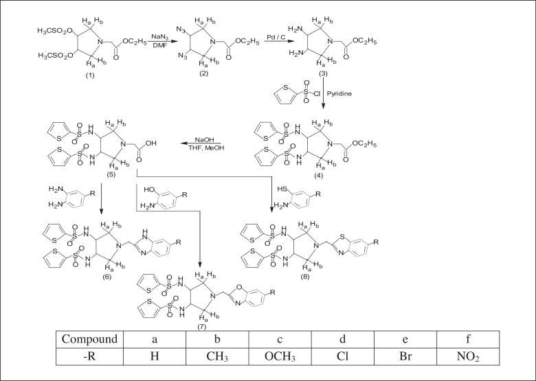 Synthesis, characterization and pharmacological evaluation of ...