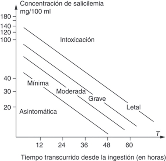 En pdf de gasolina ingesta pediatria