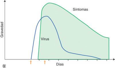 gripe y arritmias