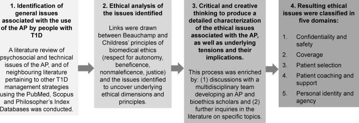 A critical review and analysis of ethical issues associated