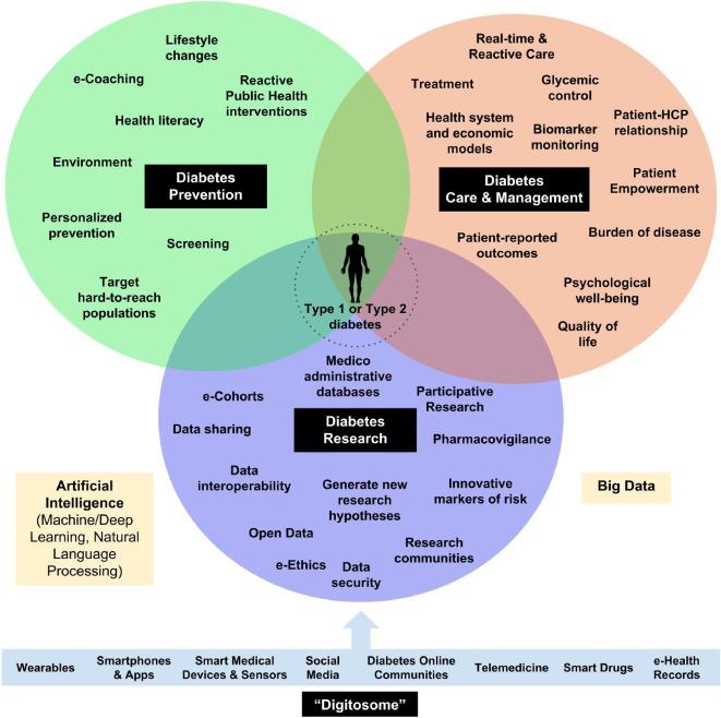 Digital diabetes: Perspectives for diabetes prevention