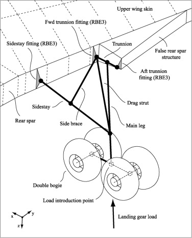 Investigation Of Local Load Introduction Methods In Aircraft Pre