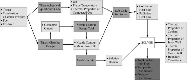 Numerical analysis of regenerative cooling in liquid
