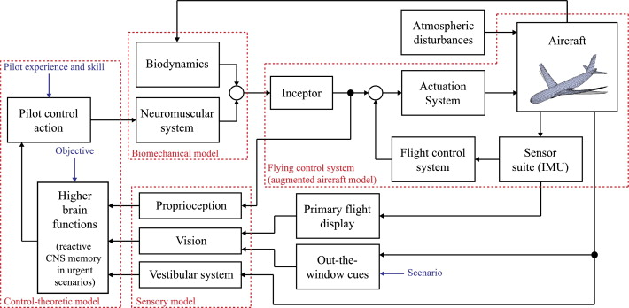 review of pilot models used in aircraft flight dynamics sciencedirect rh sciencedirect com Texas Mission Diagram Diagram of a Mission