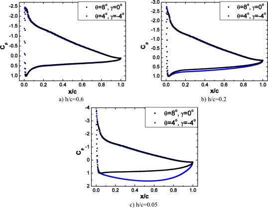 Numerical study of the aerodynamics of a NACA 4412 airfoil