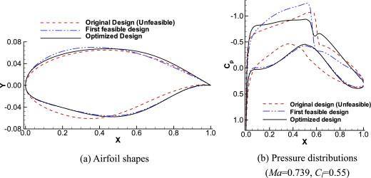 Supercritical natural laminar flow airfoil optimization for