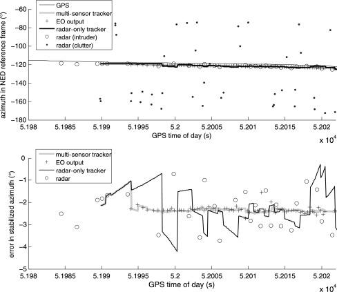 Radar/electro-optical data fusion for non-cooperative UAS sense and