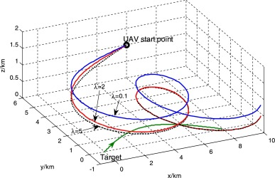 Real-time path planning of unmanned aerial vehicle for