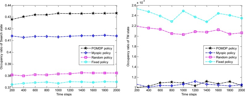 A Pomdp Approach For Scheduling The Usage Of Airborne Electronic