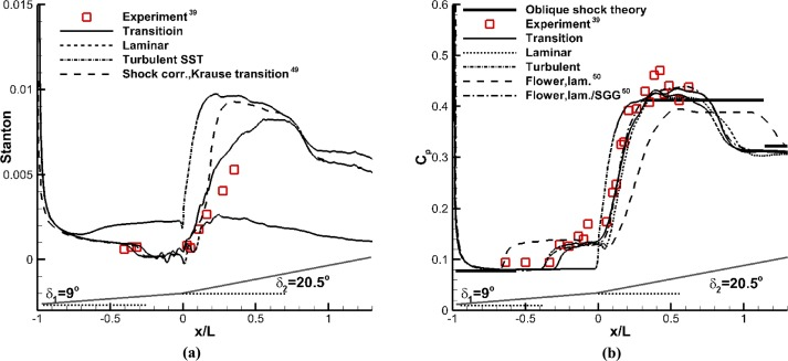 A modular RANS approach for modeling hypersonic flow transition on a