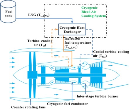 Performance assessment of a multi-fuel hybrid engine for