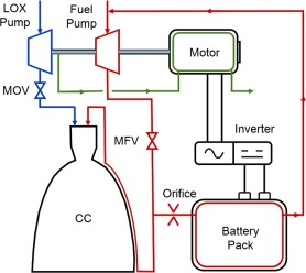 Performance Assessment Of Electrically Driven Pumpfed Loxkerosene. Download Fullsize. Wiring. Rocket Engine Pump Diagram At Scoala.co