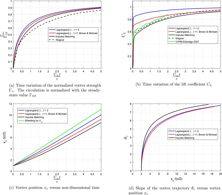 A variational approach for the dynamics of unsteady point