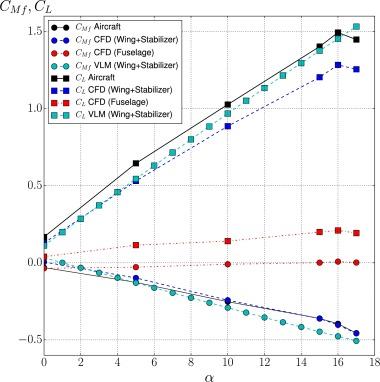 Computational aerodynamics analysis of a light sport