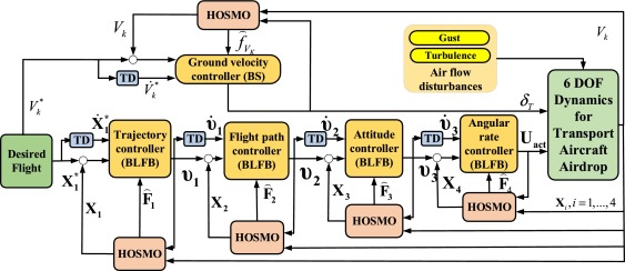 Barrier Lyapunov function-based robust flight control for the ultra