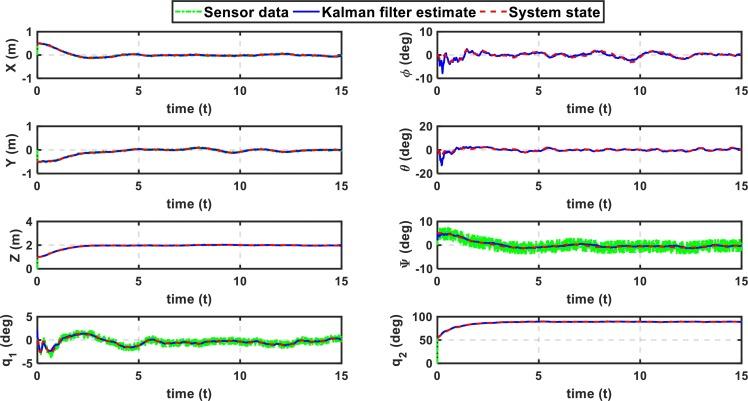 Unscented Kalman Filter State Estimation For Manipulating Unmanned