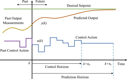 Design and implementation of MPC for turbofan engine control