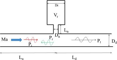 Universal Helmholtz Resonator