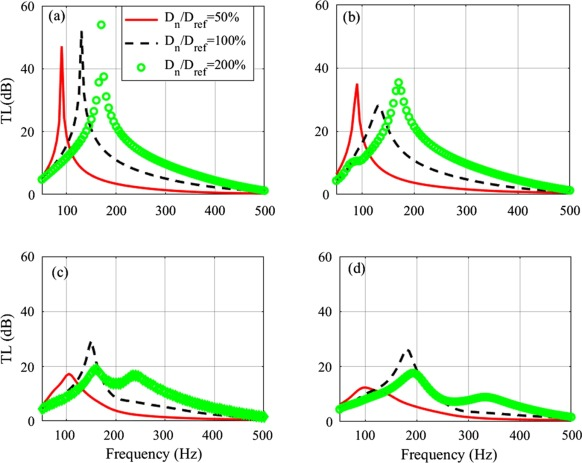 Numerical investigation of aeroacoustics damping performance
