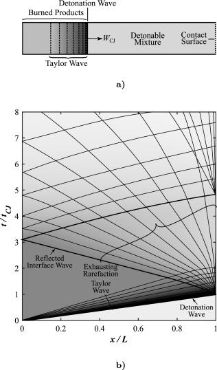 Performance modeling of pulse detonation engines using the method of