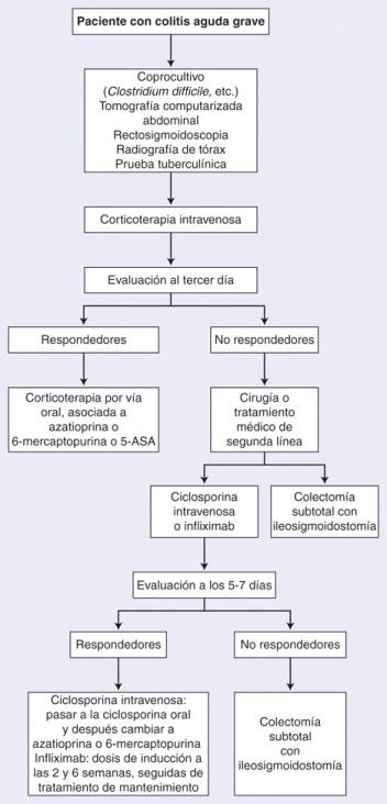 Tratamiento quirúrgico de las enfermedades inflamatorias ...