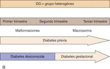 resultados de nacimiento de diabetes gestacional unidos