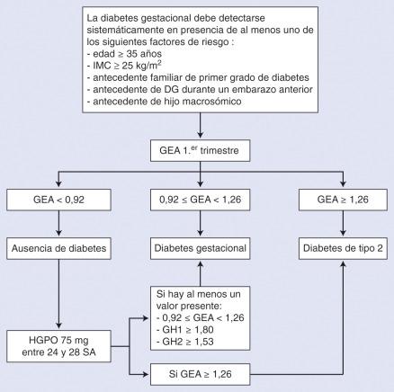 complicaciones de la diabetes mellitus gestacionaldiabetes