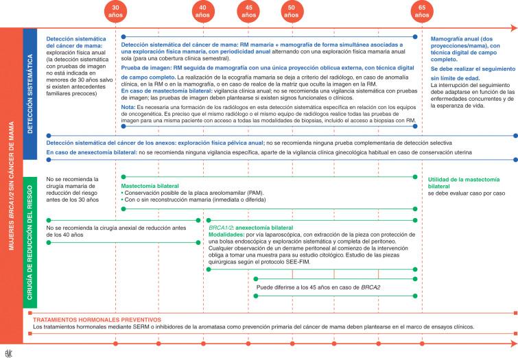 deficiencia de recombinación homóloga de cáncer de próstata