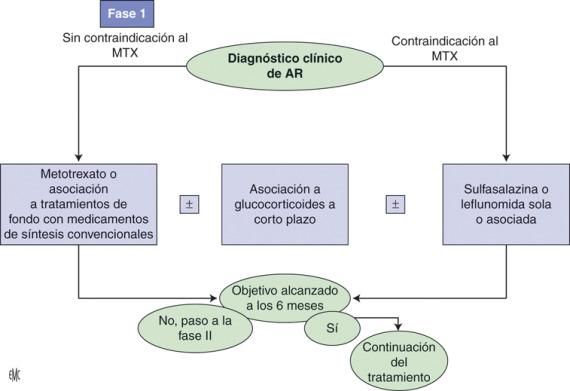 diagnóstico de reacción de fijación del complemento de diabetes