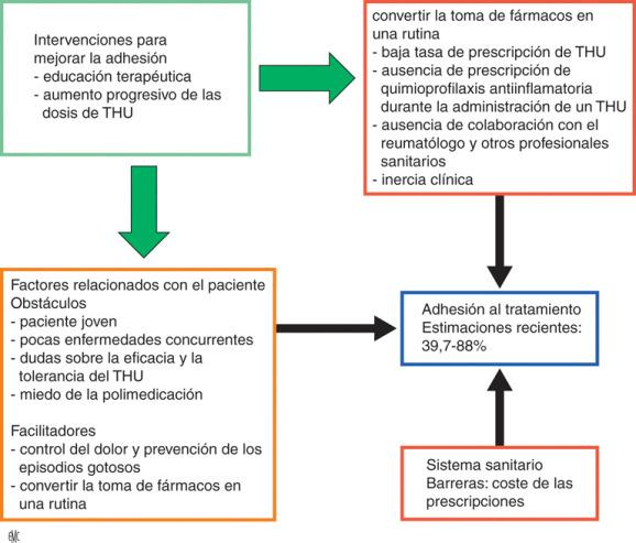 gota hiperuricemia nuevas pautas tratamientos para la diabetes