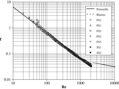 Laminar transitional and turbulent friction factors for gas flows comparison between the experimental data and poiseuille law in the moody diagram ccuart Choice Image