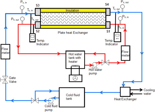 Numerical investigation of heat transfer and fluid flow in plate schematic diagram of the experimental setup cheapraybanclubmaster Image collections