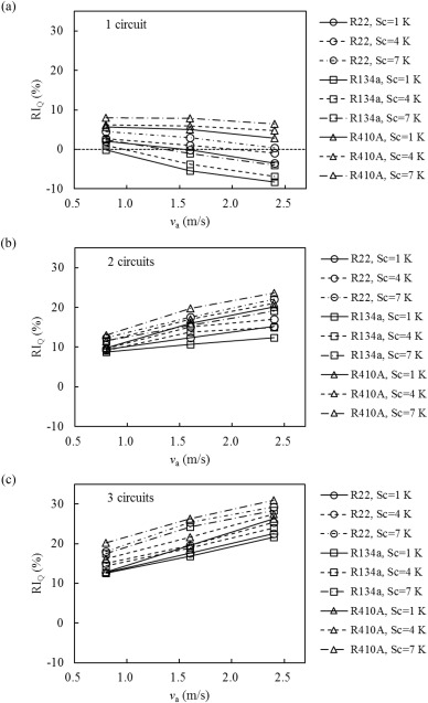 Overall thermal performance oriented numerical comparison