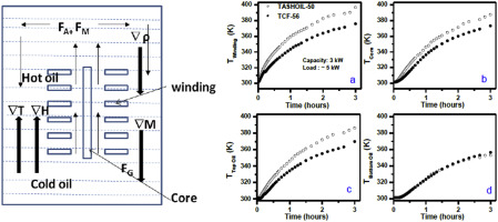 Prevention of hot spot temperature in a distribution transformer