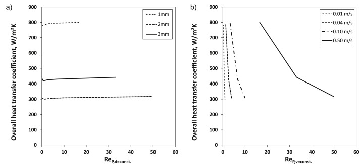 Fundamental investigation of heat transfer mechanisms