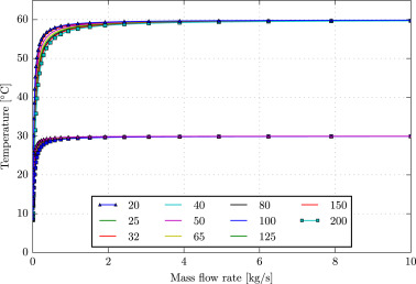 Modelling steady-state thermal behaviour of double thermal