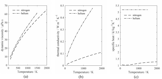 A model for the drag and heat transfer of spheres in the laminar