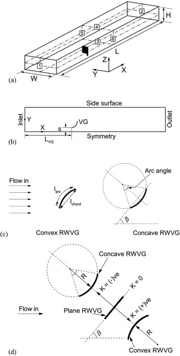 Numerical Investigations On Heat Transfer Characteristics Of Curved